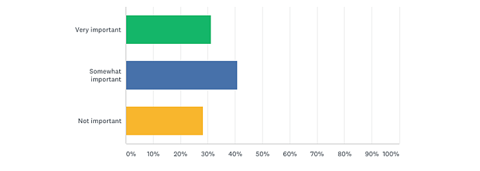 q4 residential survey